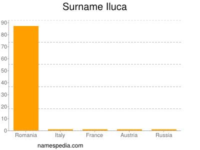 Surname Iluca