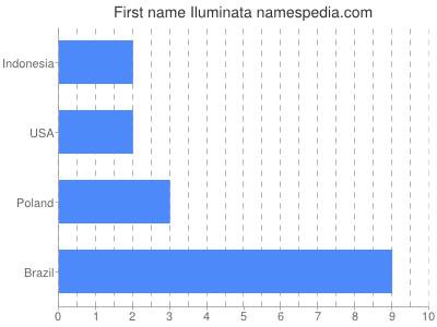 Given name Iluminata