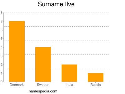 Surname Ilve