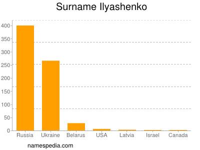 Surname Ilyashenko