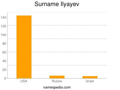 Surname Ilyayev