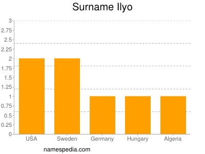 Surname Ilyo