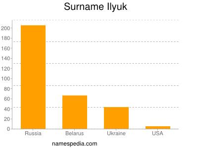 Surname Ilyuk