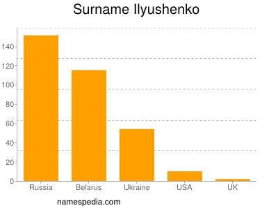 Surname Ilyushenko
