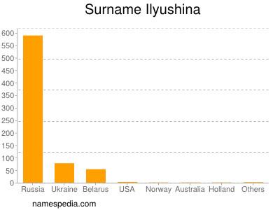 Surname Ilyushina