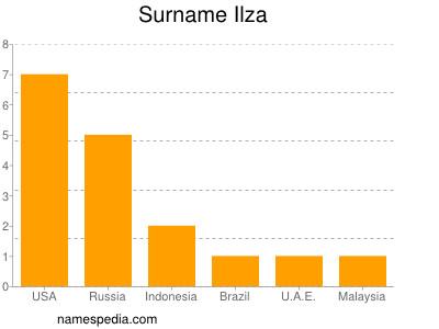 Surname Ilza