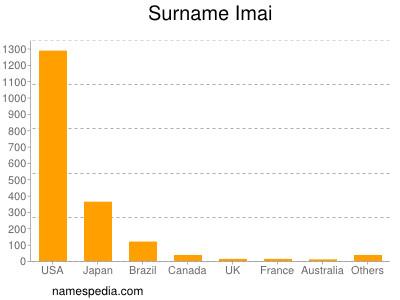 Surname Imai