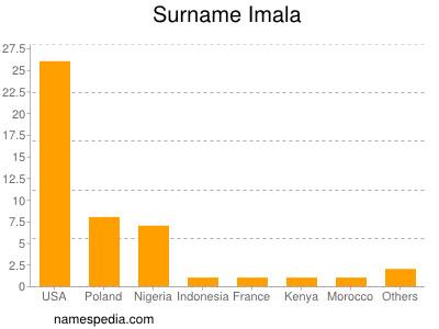 Surname Imala
