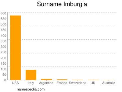 Surname Imburgia