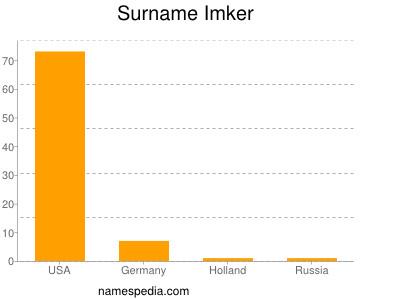 Surname Imker