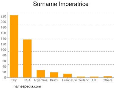 Surname Imperatrice