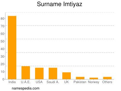 Surname Imtiyaz
