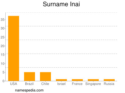 Surname Inai