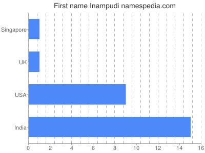 Given name Inampudi