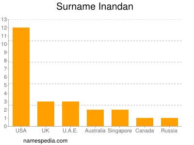 Surname Inandan