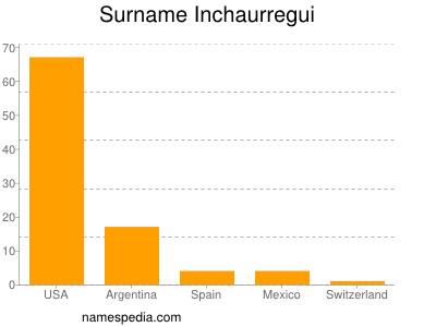 Surname Inchaurregui