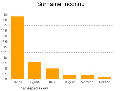 Surname Inconnu