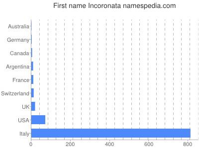 Given name Incoronata
