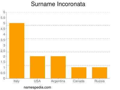 Surname Incoronata