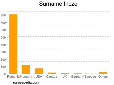 Surname Incze