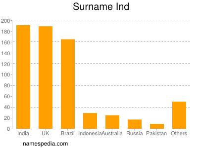 Surname Ind
