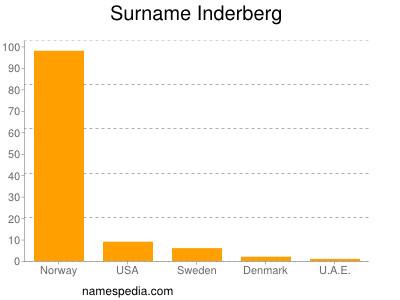 Surname Inderberg