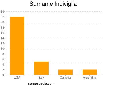 Surname Indiviglia