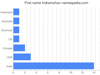 Given name Indramohan