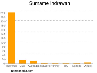 Surname Indrawan