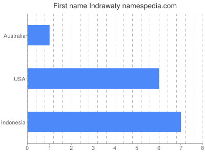 Given name Indrawaty