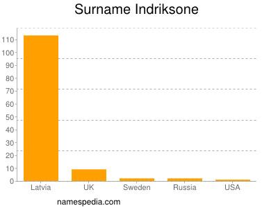Surname Indriksone