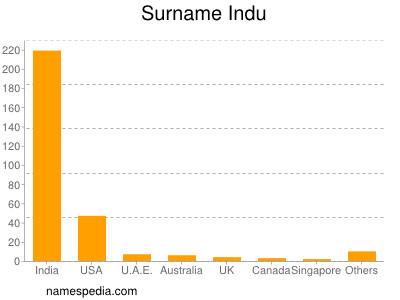 Surname Indu