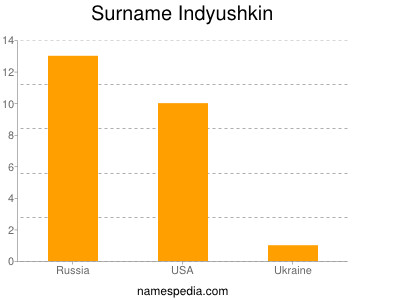 Surname Indyushkin