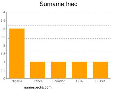 Surname Inec