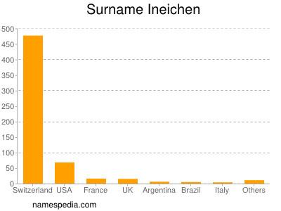 Surname Ineichen