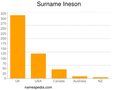 Surname Ineson