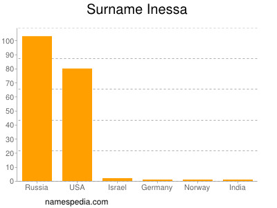 Surname Inessa
