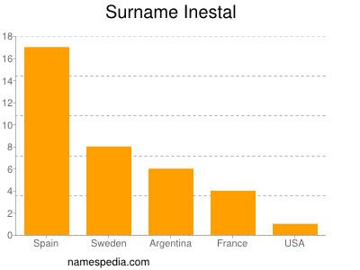 Surname Inestal