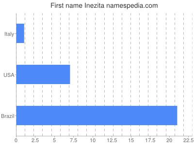 Given name Inezita