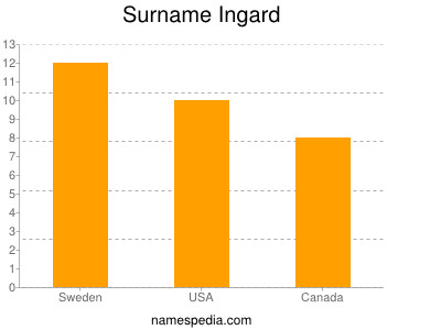 Surname Ingard