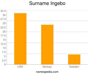 Surname Ingebo