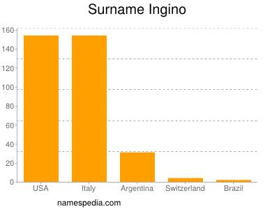 Surname Ingino