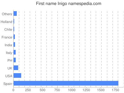 Given name Inigo