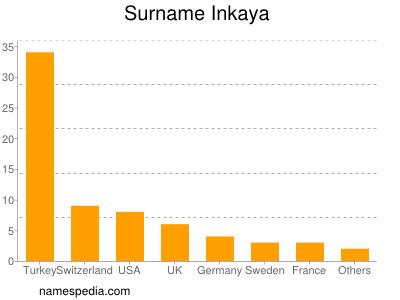 Surname Inkaya