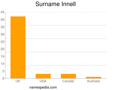 Surname Innell