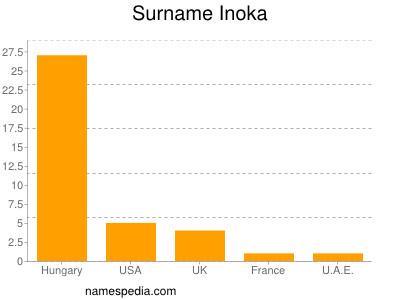 Surname Inoka