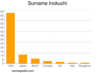 Surname Inokuchi