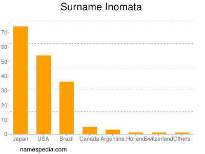 Surname Inomata