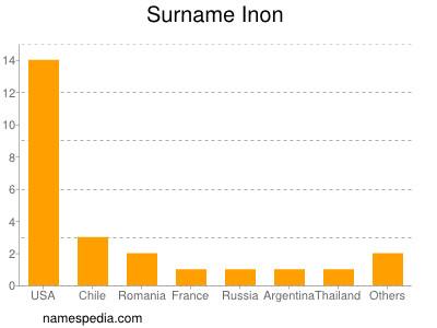 Surname Inon