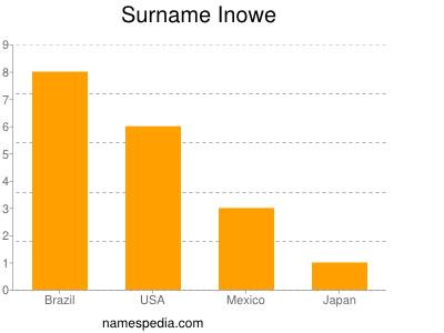 Surname Inowe